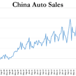 Chine: L'effondrement des ventes automobiles se poursuit ! Plongeon de 50% et 44% sur les 2 premières semaines du mois de mars !!