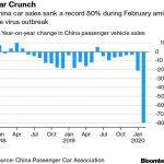 Chine: Effondrement record des ventes de Véhicules en Février de -80% !