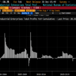 Chine: Effondrement des profits dans l'industrie de -38% en Février. Le pire résultat jamais enregistré !!