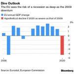 Désormais, l'Union européenne anticipe un risque de récession aussi GRAVE, voire PIRE qu'en 2009 !