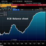 Le bilan de la BCE Bondit de 10,3 milliards €. Sa taille démentielle atteint désormais plus de 4700 milliards € !!