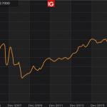 Alexandre Baradez: «Allemagne: La confiance des consommateurs sur les niveaux de la crise des subprimes !»