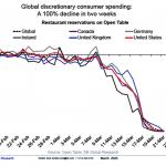 Effondrement mondial des dépenses discrétionnaires de -100% (Restaurants, bars… ) en seulement 2 semaines