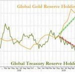 Les banques centrales étrangères se débarrassent de leurs bons du Trésor pour un 17ème mois consécutif et continuent d'accumuler de l'or
