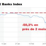L'indice du secteur bancaire grec s'est effondré de -50,3% en près de 2 mois !