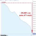 L'Indice des banques italiennes s'effondre littéralement ! -35,68% en près d'1 mois !!
