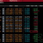 """Vincent Lequertier: """"A voir les performances sur les marchés obligataires européens vendredi matin, la France est traitée comme les pays périphériques,… solvabilité discutable ?"""""""
