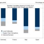"""Daniel Lacalle: """"Effondrement économique massif pour l'Italie et l'Espagne en raison de l'épidémie de Coronavirus, selon Goldman Sachs"""""""