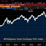 Fermer les marchés ne sert à rien. 2 jours après sa fermeture, la bourse Philippine ré-ouvre et clôture en chute de -13% ce jeudi. Un record !»