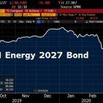 CARNAGE sur les obligations du secteur de l'énergie notées spéculatives… 1 Exemple: SM ENERGY BONDS avec près de -50%