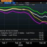 Effondrement du S&P 500 et de sous-secteurs qui le composent depuis le déclenchement de la crise du Coronavirus