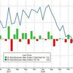 USA: Les commandes à l'industrie ont reculé de -0,5% en février. 6ème mois de contraction d'affilée sur un an.