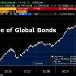 MONSTRUEUX ! La plus grosse bulle obligataire de tous les temps vient d'atteindre un nouveau sommet historique à 59 843 milliards $ !!