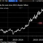 La venue de touristes au Japon s'est effondrée de -58% en Février. Plus forte chute depuis le Tsunami de 2011 !!