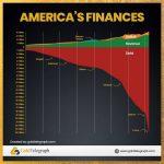 Au regard de ce graphe, Croyez-vous sincèrement que le Dollar Américain restera la monnaie de réserve internationale encore une décennie ?