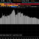 Chine: Effondrement des ventes au détail ! -15,8% au mois de mars 2020 en glissement annuel