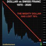Egon von Greyerz: «Depuis 1970, le dollar a perdu 78% de sa valeur face au Francs Suisse et 98% face à l'or. Bientôt, il ne vaudra plus rien !!»
