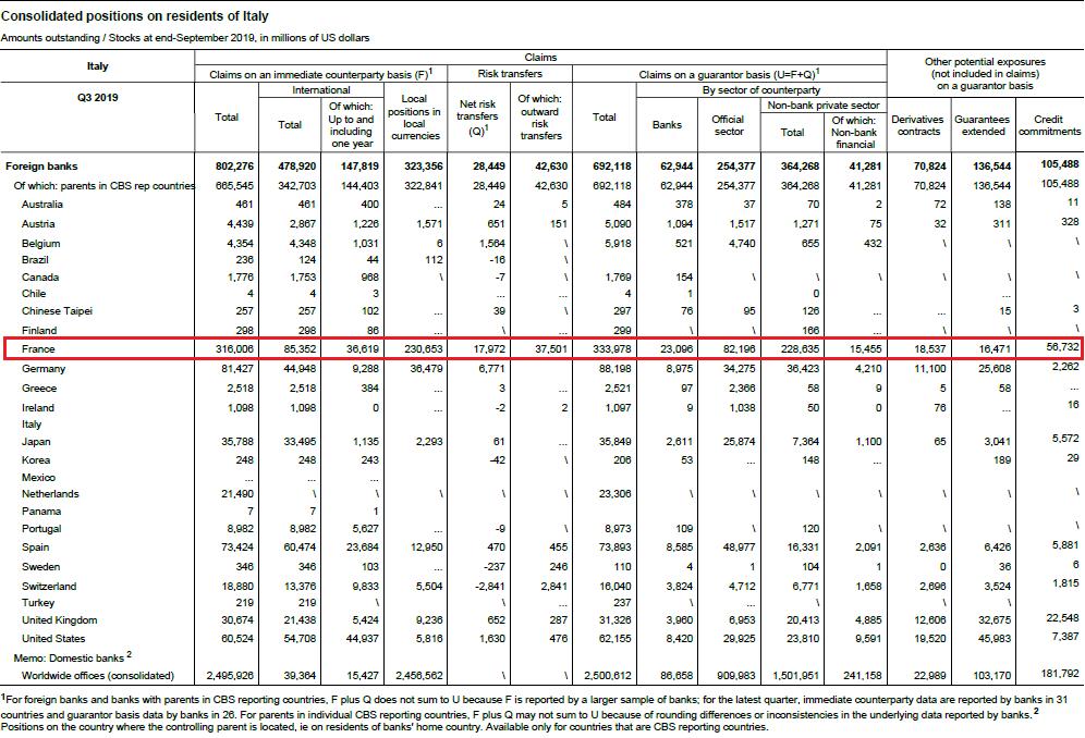 Au secours !! L'exposition des banques françaises à l'Italie est la plus importante avec plus de 316 milliards $ !