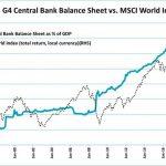 La planche à billets des banques centrales créée 2 choses: 1- une explosion des actifs boursiers, 2 – l'implosion de l'économie réelle !