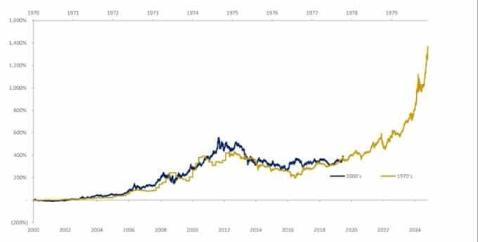 """Fabrice Drouin Ristori: """"Voici un parallèle entre le marché haussier actuel de l"""