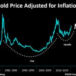 Cours de l'or ajusté de l'inflation depuis les années 70: La plus grande et la plus longue figure en tasse avec anse que j'ai jamais vue. Le récent rallye des métaux précieux n'est qu'un début.