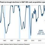 La Goldman Sachs anticipe un plongeon de 123% des bénéfices du S&P500 sur le 2nd trimestre 2020, et une chute de l'utilisation de la trésorerie de 850 milliards $