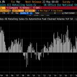 Royaume-Uni: Les ventes au détail ont plongé de -4,1% en mars sur 1 an ! Pire qu'au cours de la dernière Crise Financière !