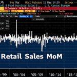 USA: Les ventes au détail se sont effondrées de -8,7% en mars 2020 !