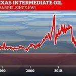 """Piero San Giorgio: """"Un cours du pétrole négatif à -37$ le Baril n'a rien d'une absurdité économique et je vous explique pourquoi…"""""""