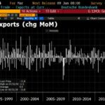 Allemagne: Chute historique des exportations. Du Jamais vu depuis la réunification en 1990 !! -11,8% sur le mois de Mars 2020 !!!
