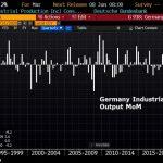 Allemagne: Effondrement de la production industrielle au mois de mars 2020. -9,2% par rapport à Février 2020 et -11,6% sur 1 an !!
