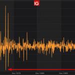 Alexandre Baradez: «En Allemagne, plus forte chute des commandes industrielles depuis juillet 1975 !»