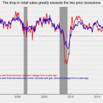 Etats-Unis: Les ventes au détail se sont effondrés de -21,6% en Avril 2020 sur 1 an. Pire résultat jamais enregistrée depuis 1992