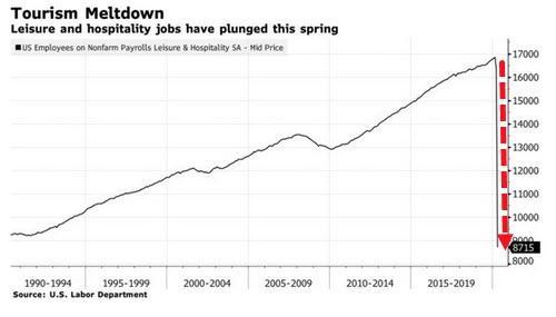 Pour cet été, le budget vacances des américains va plonger de -66% !