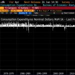 USA: Les dépenses personnelles de consommation des ménages se sont effondrées de -13,6% en avril. Pire résultat jamais enregistré !!