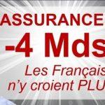 ALERTE: L'ASSURANCE VIE N'EST PLUS UN REFUGE: Décollecte de – 4 Milliards €, les Français n'y croient PLUS…