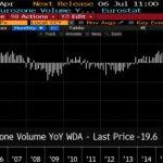 Zone euro: Les ventes au détail se sont effondrées de 19,6% pour le mois d'Avril 2020 sur 1 an. La zone euro protège de quoi ?… de rien !