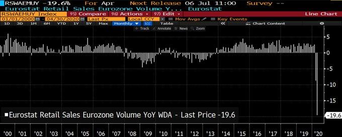 Zone euro: Les ventes au détail se sont effondrées de 19,6% pour le mois d'Avril 2020 sur 1 an. La zone euro protège de quoi ?... de rien !