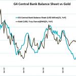 Plus les banques centrales impriment des billets et plus l'Or grimpe. Ce graphique illustre parfaitement la situation !!