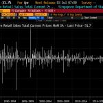 Singapour: Les ventes au détail se sont effondrées de 31,7 en Avril 2020, ce qui porte la chute à 40,5% en glissement annuel !