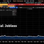 Cocote minute Sociale US sous pression ? 1,54 million de chômeurs de plus la semaine dernière. 44 Millions de chômeurs aux USA ! Make America Great Gain !!