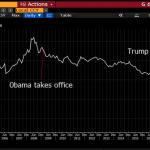 La détention de la dette US par les investisseurs étrangers vient de chuter à 34%, soit son plus faible niveau depuis 2002