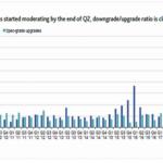 Les dégradations de notes de crédit viennent d'atteindre un nouveau sommet historique au 2nd trimestre 2020