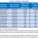 """Bilan Hebdo des pays les plus impactés par l'inflation au 09/07/2019. Le Venezuela """"champion du monde"""" avec 2 719% d'inflation !!"""