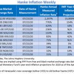 """Bilan Hebdo des pays les plus impactés par l'inflation au 23/07/20. Le Venezuela """"champion du monde"""" avec 2 207% d'inflation !!"""