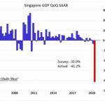 Singapour: Le PIB s'est effondré de 41,2% au 2nd Trimestre 2020… Reprise en V inversé, en L, en quoi ?