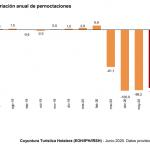 Espagne: Les séjours à l'hôtel ont chuté de 95% en juin sur 1 an. L'industrie du tourisme représente 14% du Pib espagnol
