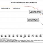 Enfer financier au Venezuela: 1 dollar s'échange désormais contre plus de 233 000 bolivars au marché noir… Nouveau plus bas historique !