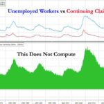 Polémique: USA: Les données officielles sur l'emploi sont-elles fausses ? Il y a eu plus d'aides financières distribuées que de chômeurs !