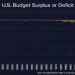 La dette américaine a autant augmenté en juin 2020 (864 milliards $) que sur deux siècles (1776-1979)…